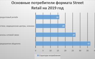 Сколько стоит снять в аренду помещение в торговом центре в 2020 году?