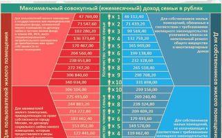 Оплата квартплаты в 2020 — онлайн, срок