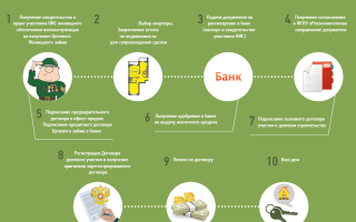 Ипотека в банке Открытие в 2020 году: отзывы, условия оформления