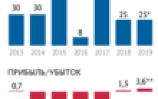 Военная ипотека россельхозбанка в 2020 — условия, отзывы