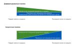 Досрочное погашение ипотеки в 2020 — расчет, проценты, правила