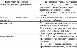 Ипотека пенсионерам в Россельхозбанке в 2020 году: условия получения