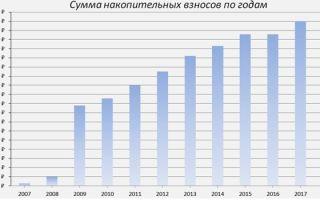 Военная ипотека в банке зенит в 2020 — максимальная сумма, отзывы