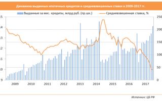 Коммерческая ипотека для юридических лиц в 2020 — без первоначального взноса, банки