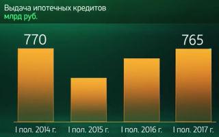 Ипотека Сбербанка в 2020 году: условия, процентная ставка