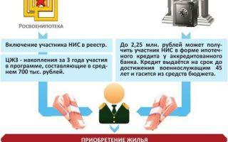 Военная ипотека в втб 24 в 2020 — условия, отзывы, документы