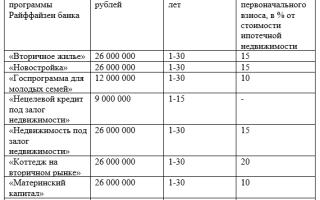 Ипотека Райффайзенбанка в 2020 году: условия, отзывы клиентов
