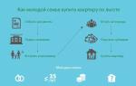 Социальная ипотека в 2020 году: как взять, условия оформления