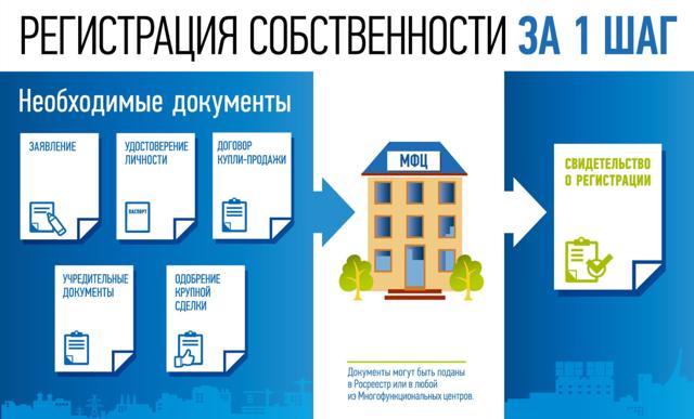 Как оформить квартиру в собственность в новостройке в 2020 - самостоятельно, в МФЦ