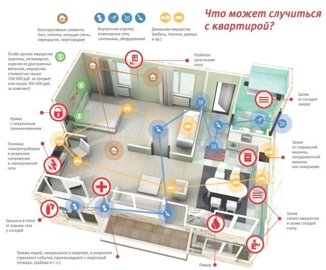 Страхование квартиры от затопления соседей в 2020 - цена, отзывы, Сбербанк, ВТБ