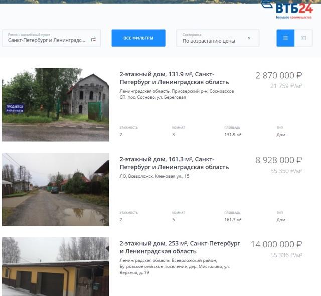 Ипотека на земельный участок в ВТБ 24 в 2020 - условия