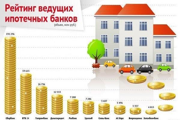 Ипотека под залог имеющейся недвижимости в 2020 - как взять, отзывы, банки