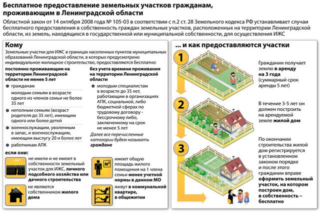 Выделение земельных участков под ИЖС бесплатно в 2020