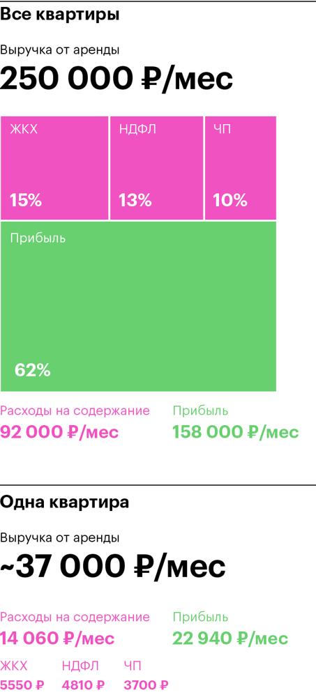 Как снять квартиру без посредников в 2020 - в Москве