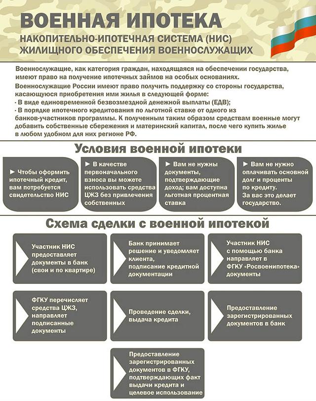 Условия и порядок предоставления военной ипотеки в 2020-2020 году