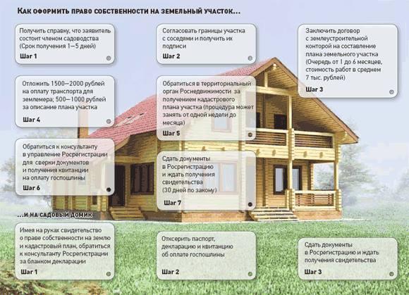Как оформить землю в собственность если нет документов на землю в 2020 - через суд, гараж
