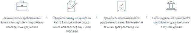Ипотека без первоначального взноса в ВТБ 24 в 2020 - рассчитать, условия, отзывы