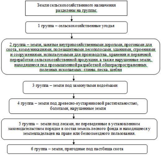 Оценка права аренды земельного участка в 2020 - отчет, сельскохозяйственного назначения, для наследства