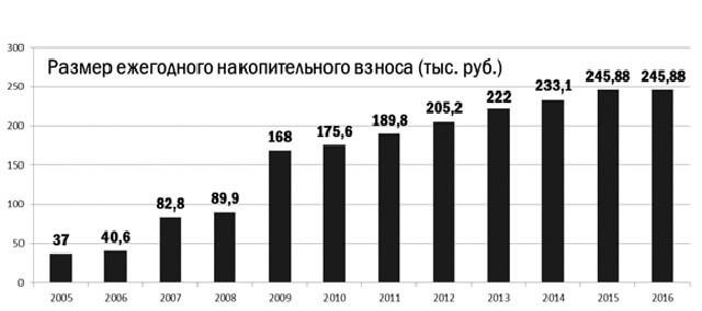 Военная ипотека Связь Банка в 2020 - отзывы, условия