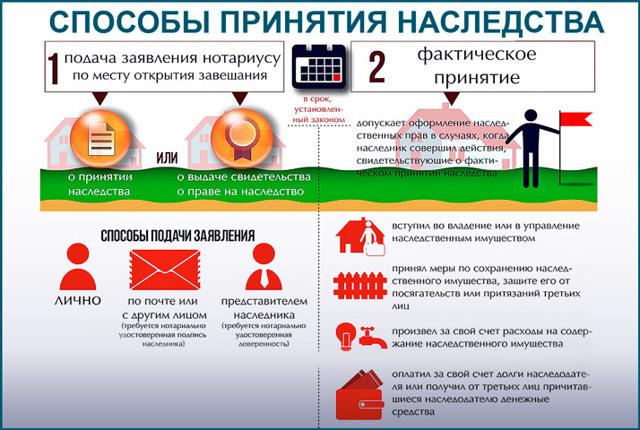 Оценка квартиры для вступления в наследство в Москве в 2020