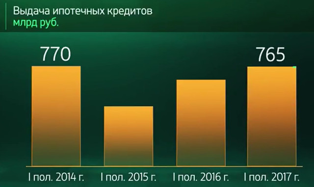 Условия оформления и выдачи кредита в Сбербанке в 2020 году