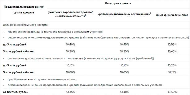 Ипотека Россельхозбанка в 2020 - отзывы, без первоначального взноса, условия